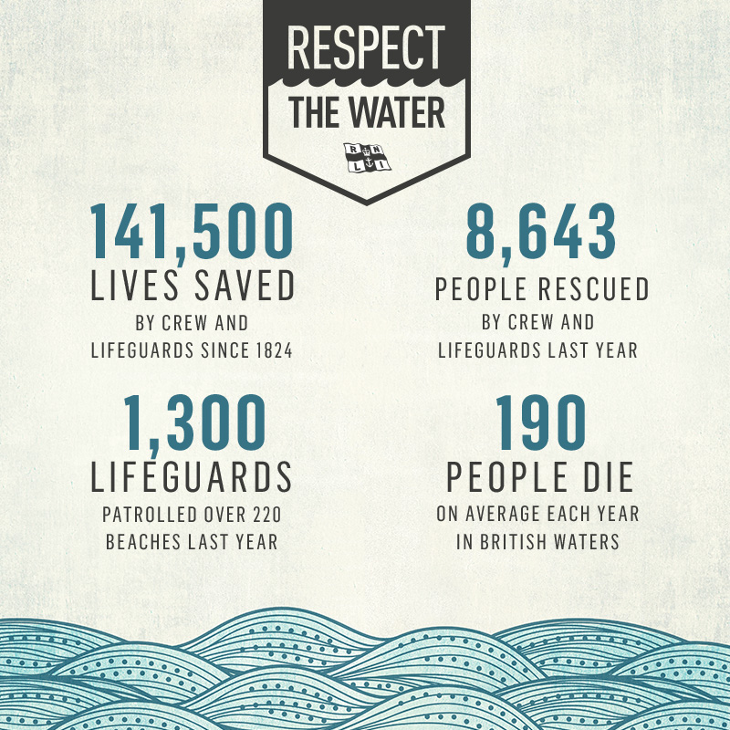 RNLI infographic stats